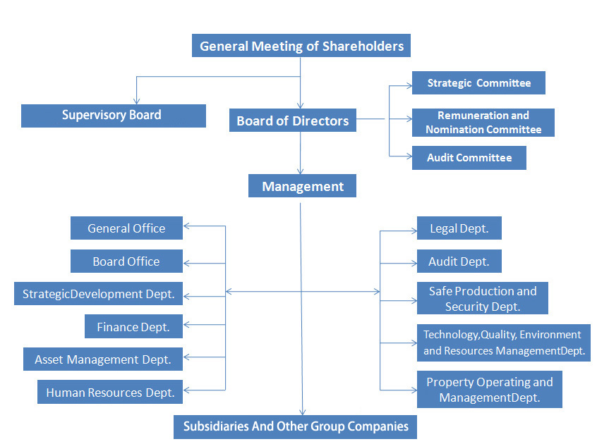 BBMG CORPORATION - CORPORATE GOVERNANCE STRUCTURE